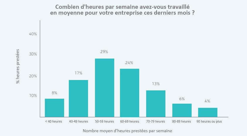 Grafiek: aantal gewerkte uren per week