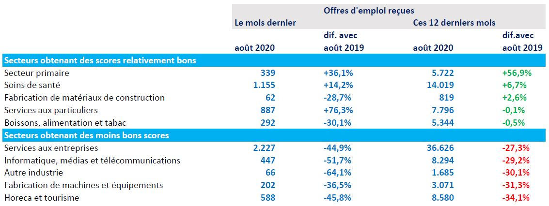 Vacatures VDAB 2020