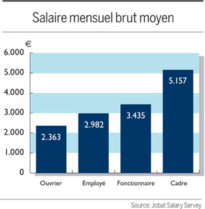 Grafiek Salary Survey: Gemiddeld brutomaandloon