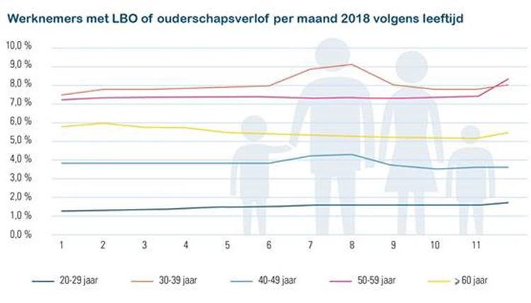 Werknemers met ouderschapsverlof per maand 2018