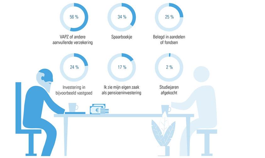 Infographic: pensioenopbouw zelfstandigen