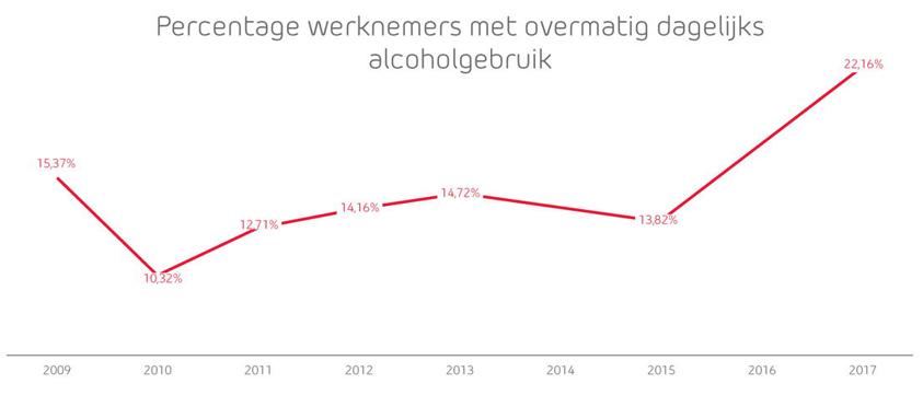 Grafiek: Percentage werknemers met overmatig dagelijks alcoholgebruik