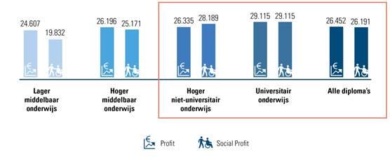 Gemiddeld brutojaarloon profit- versus social profitsector in 2016