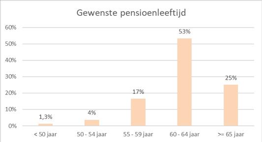 Gewenste pensioenleeftijd 2020
