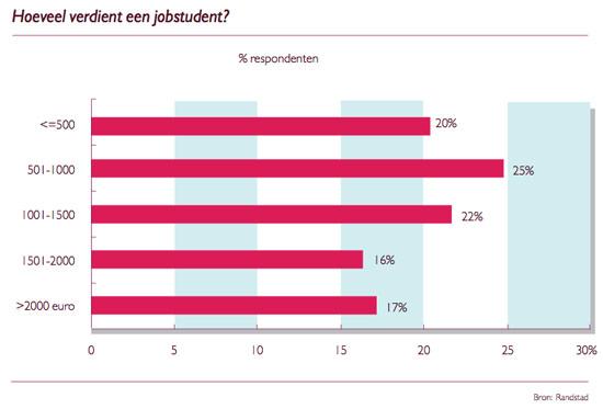 Grafiek: Hoeveel verdient een jobstudent?