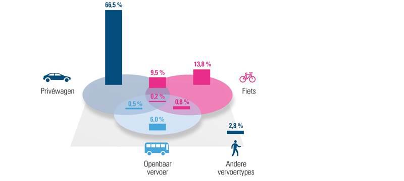 Verdeling verschillende mobiliteitsoplossingen (2017)