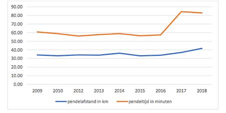 Grafiek pendeltijd vs. -afstand