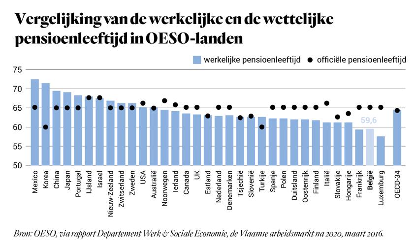 Vergelijking van de werkelijke en de wettelijke pensioenleeftijd in OESO-landen