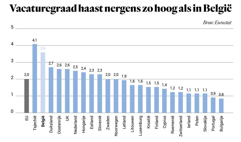 Vacaturegraad haast nergens zo hoog als in België