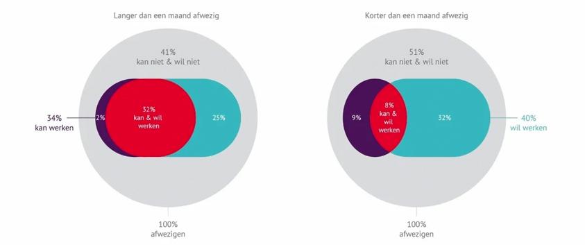 Grafiek: Kunnen en willen werken ondanks ziektemelding volgens duur van de afwezigheid