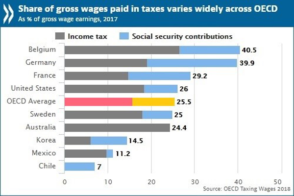 share of gross wages