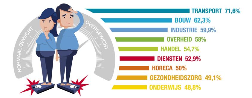 Infographic: In deze sectoren komt overgewicht en zwaarlijvigheid het vaakst voor