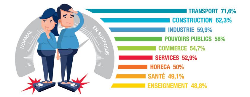 Infograph : Les secteurs suivants sont les plus touchés par le surpoids et l'obésité
