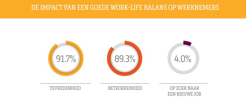 De impact van een goede work-life balans op werknemers