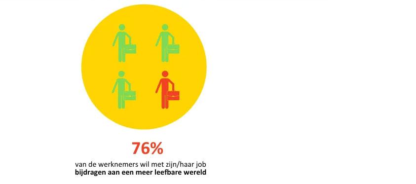 Infographic: bijdrage meer leefbare wereld