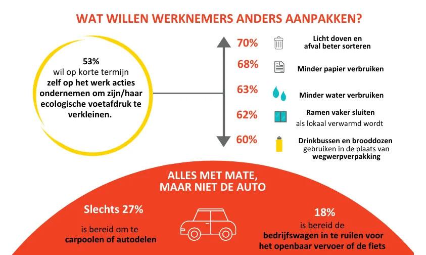 Infographic: andere aanpak werknemers