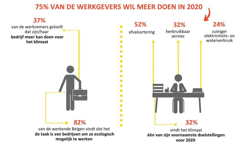 Infographic: bijdrage werkgevers in 2020