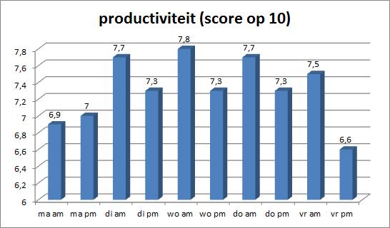 Grafiek productiviteit per dag