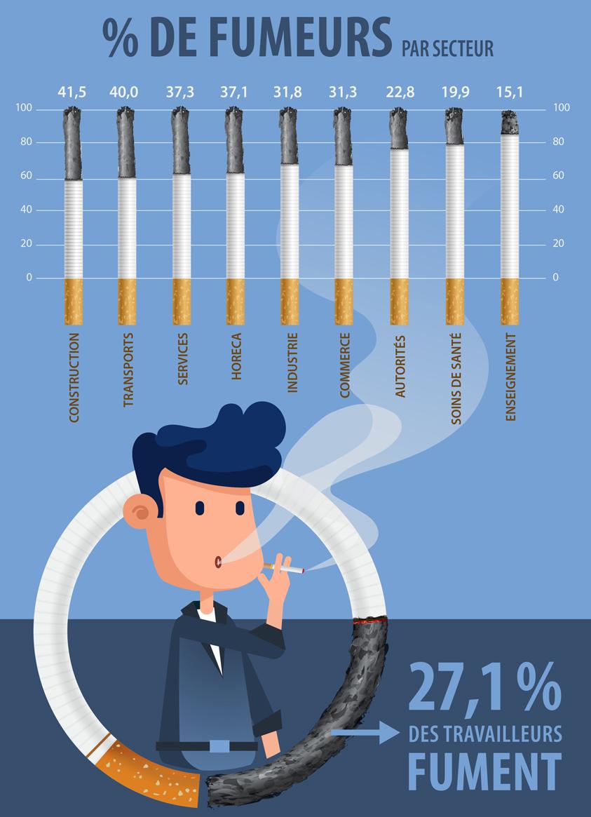Infographic : Pourcentage de fumeurs par secteur en 2017
