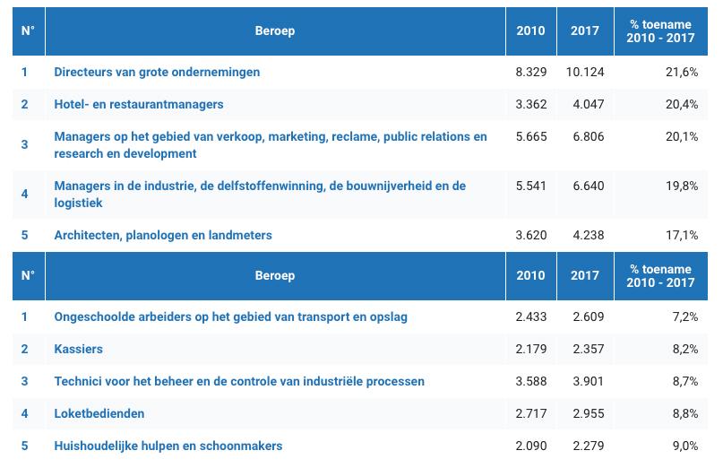 Tabel: De 5 beroepen met de grootste / kleinste loontoename sinds 2010