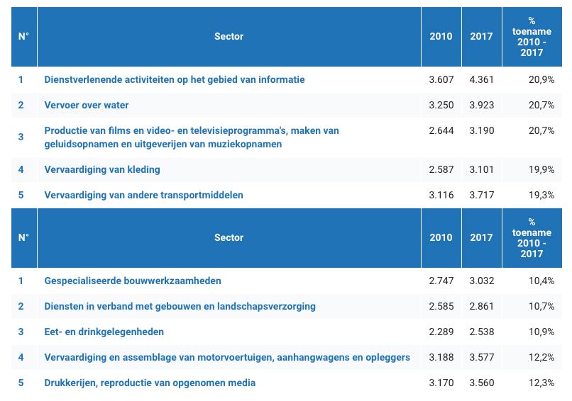 Tabel: De 5 sectoren met de grootste / kleinste loontoename sinds 2010