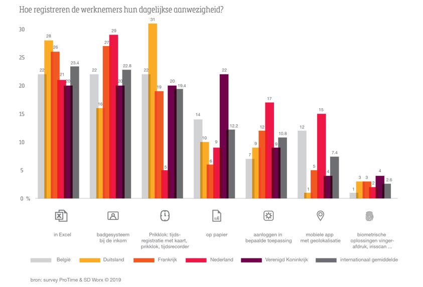 Grafiek: Hoe registreren werknemers hun dagelijkse aanwezigheid?