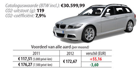 BMW 318 D Touring 100kW